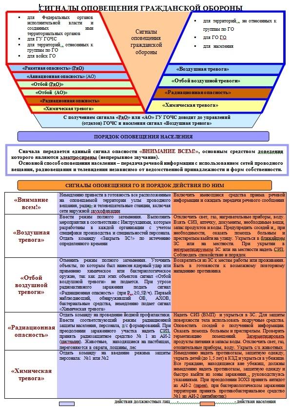 Signal_opoveshchenija_pri_CHS